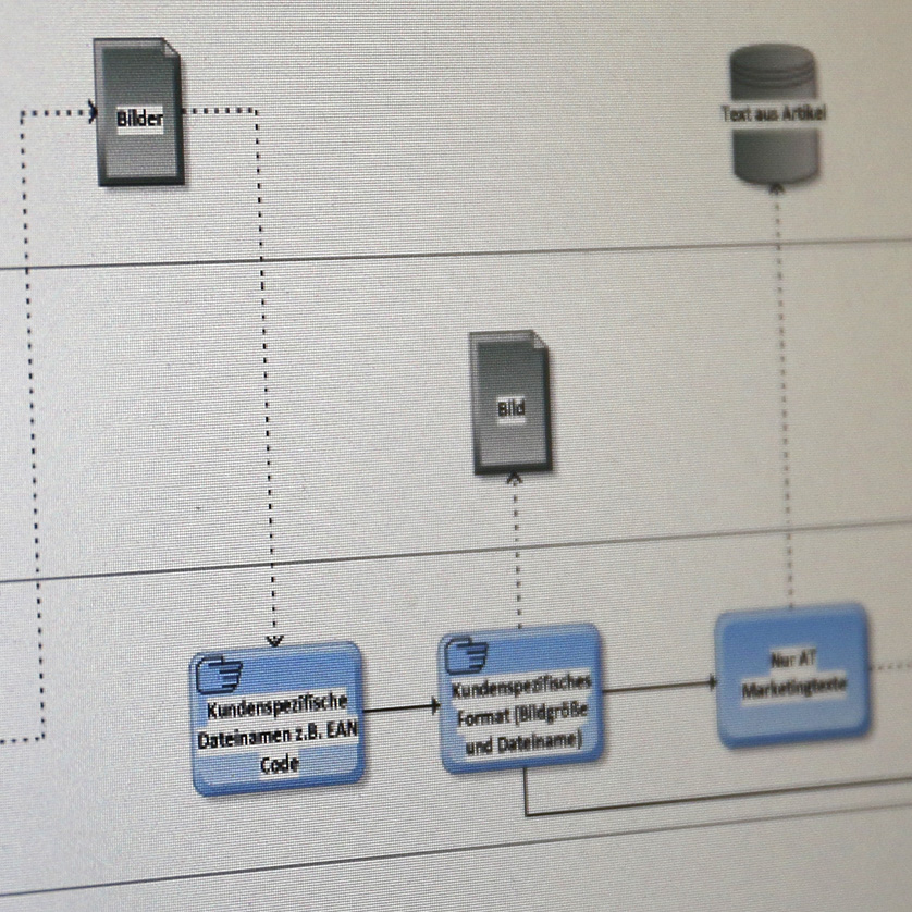 Die Grundlage für viele meiner Beratungsleistungen sind Prozessanalysen. Prozessmanagement als Grundlage Kopie 1